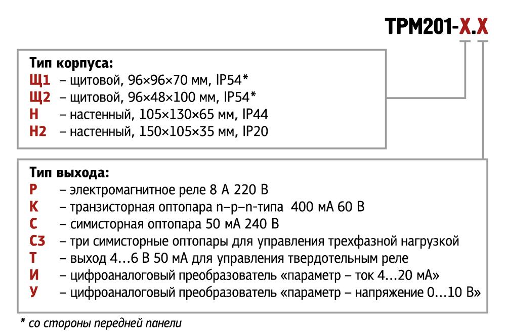 Модификации ТРМ201 ОВЕН